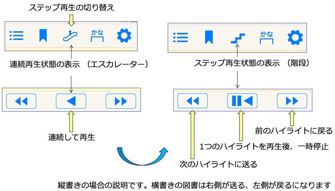 ステップ再生機能の説明画像です。連続再生の時はエスカレーターのアイコン表示になり、再生ボタンをタップすると連続再生されます。ステップ再生の時は階段のアイコン表示になり、再生ボタンをタップすると1つのハイライトを再生してから一時停止になります。