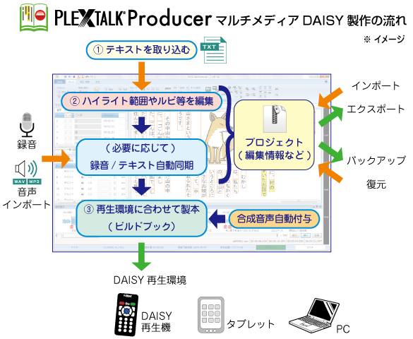 PLEXTALK Producer製作の流れ画像